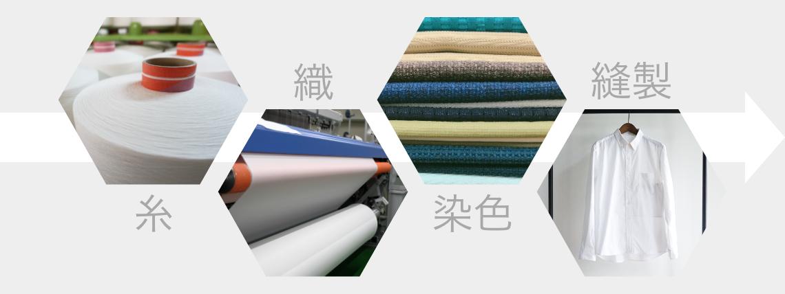 糸・織・染色・縫製